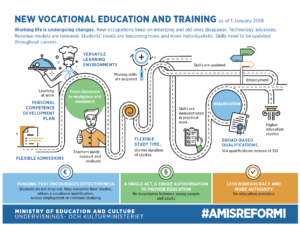 Vocational education and training to be reformed